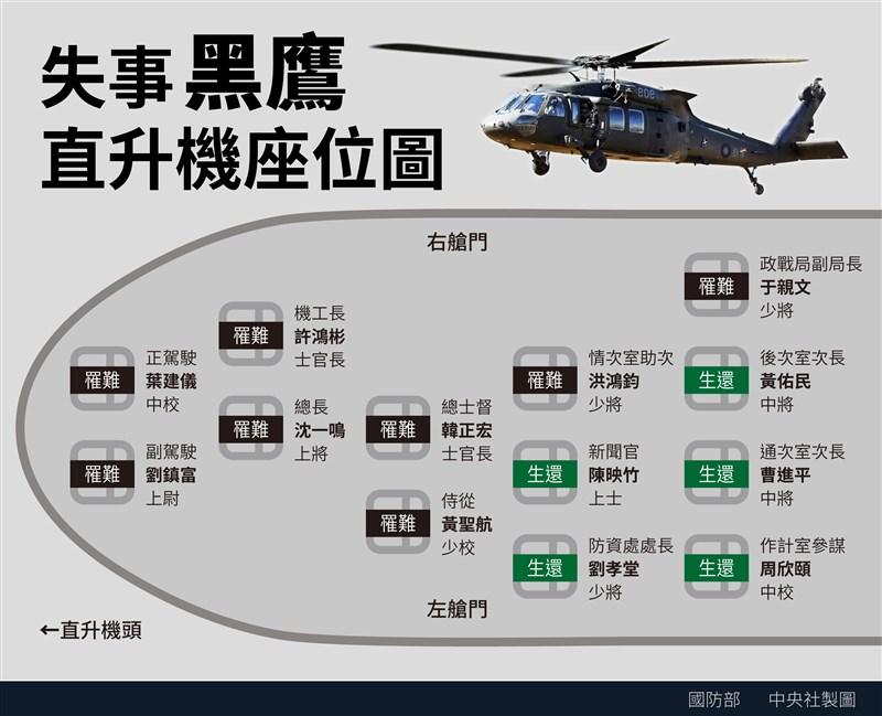 黑鷹直升機1月2日失事,造成參謀總長沈一鳴上將等人殉職。圖為失事黑鷹直升機座位,生還者座位多位於後方。(中央社製圖)