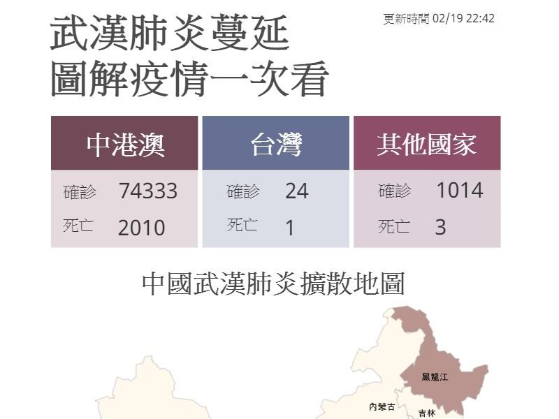疫情指揮中心19日深夜宣布,台灣新增一名武漢肺炎確診個案,為一名近2年沒出國史的60餘歲女性。目前國內已有24人確診。(中央社製圖)