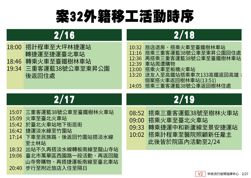 中央流行疫情指揮中心為釐清案32外籍看護於2月16日至19日間之活動史與接觸者,經衛生、警政單位密切調查個案活動軌跡發現,個案於上述期間曾多次搭乘公車、捷運等大眾交通運輸,並有多處公共場所活動史。(疫情指揮中心提供)中央社