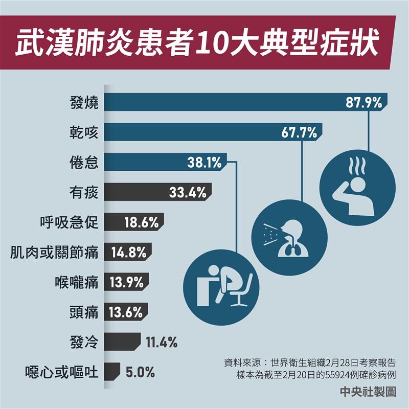 世界衛生組織發布中國考察報告,公布截至2月20日共5萬5924例實驗室確診病例中,患者10項典型症狀。(中央社製圖)