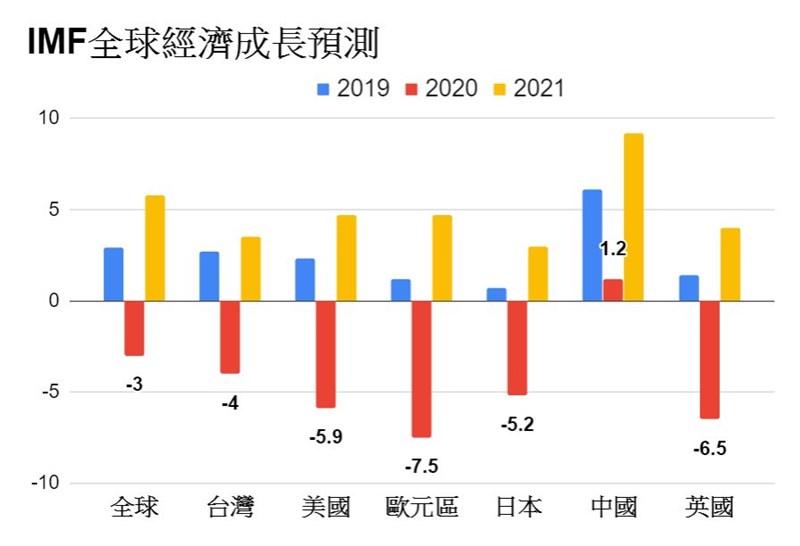武漢肺炎疫情全球蔓延,許多國家祭出居家防疫令,經濟活動大幅減緩,國際貨幣基金(IMF)預估2020年全球經濟成長率將急劇萎縮至-3%。(中央社製圖)