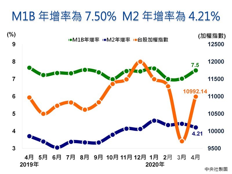 中央銀行今天公布金融概況,M1B年增率上升為7.50%,主要是因活期儲蓄存款成長增加所致,M2年增率則下降為4.21%,主要受資金淨匯出,以及銀行放款與投資成長減緩的影響;由於M1B增速持續大於M2,意味資金動能充沛,「黃金交叉」續航。中央社製圖 109年5月25日