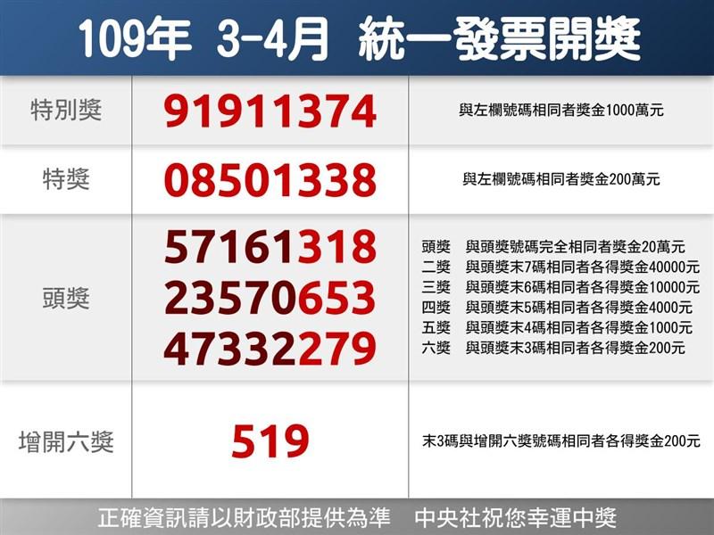 109年3、4月期統一發票千萬元特別獎獎號25日公布。(中央社製圖)