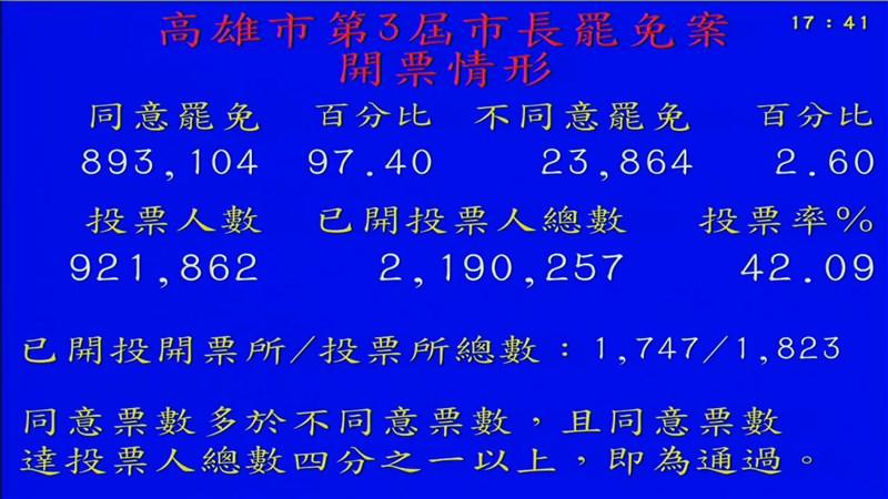高雄市長韓國瑜罷免案持續開票中,同意票已破89萬3104,比韓國瑜2018年11月當選時拿到的89萬2545票還多。(圖取自高雄市選舉委員會YouTube網頁youtube.com)