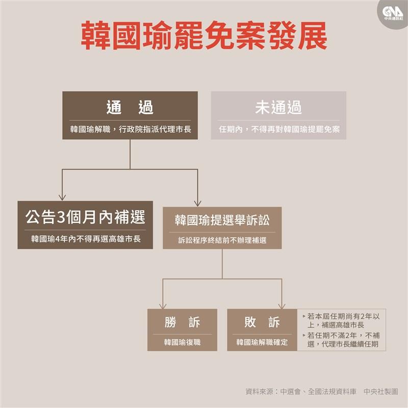 高雄市長韓國瑜罷免案過關,依法補選最晚要在9月12日前完成。(中央社製圖)