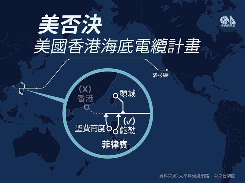 美國司法部17日表示,電信團隊建議聯邦傳播委員會否決太平洋光纜的美國與香港間海底電纜啟用計畫,並建議改連接台灣、菲律賓。(中央社製圖)