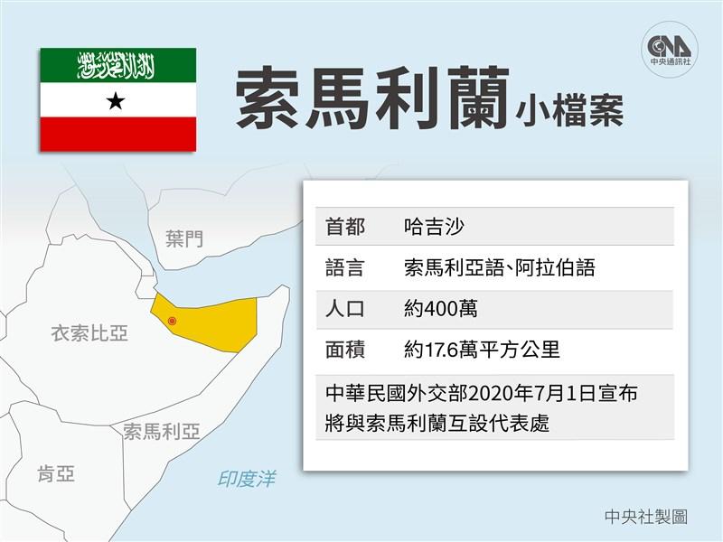 外媒指出,台灣與索馬利蘭兩國在對抗武漢肺炎疫情方面,表現似乎都比資源充沛的國家出色。(中央社製圖)