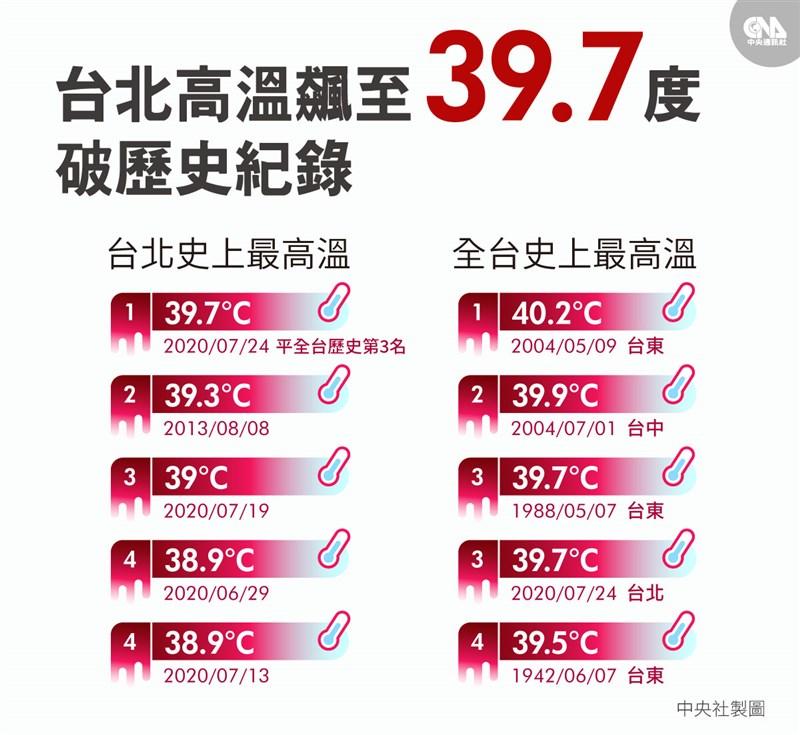 台灣今年夏天屢創高溫紀錄,24日台北觀測站下午2時19分觀測到攝氏39.7度高溫,為台北觀測站自1896年設站以來最高溫。(中央社製圖)