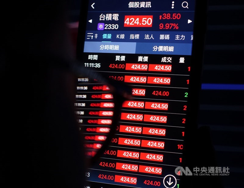 台股指數27日飛越12682點,改寫歷史新高紀錄,台積電股價一度漲停,來到新台幣424.5元,市值攀至11兆元,穩居台股市值第一。中央社記者裴禛攝 109年7月27日