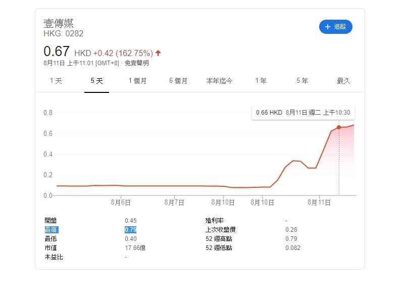 壹傳媒創辦人黎智英10日被捕後,股價在中午以後不跌反升,收盤飆漲了1.8倍。香港壹傳媒集團股價11日早上持續飆漲,最高一度升至0.79港元,升幅209.8%。(圖取自Google網頁google.com)