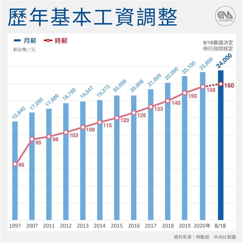 基本工資月薪從現行新台幣2萬3800元調至2萬4000元;時薪由158元調至160元。(中央社製圖)
