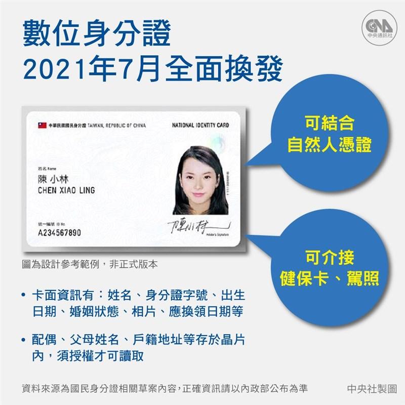 內政部規劃數位身分證可結合自然人憑證,未來民眾免臨櫃、免奔波,隨時能辦理相關業務。(中央社製圖)