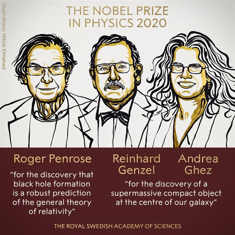 2020年諾貝爾物理學獎6日揭曉,由學者潘羅斯(左)、根策爾(中)及吉茲(右 )獲得。(圖取自facebook.com/nobelprize)