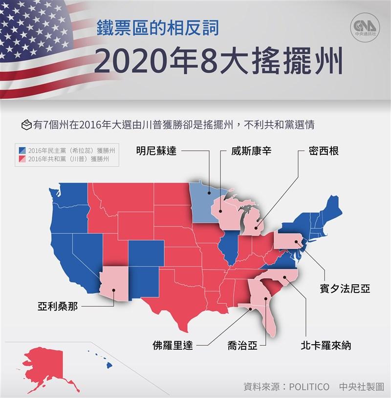 根據政治新聞網站POLITICO的分析,今年的搖擺州有明尼蘇達、佛羅里達、亞利桑那、喬治亞、密西根、威斯康辛、賓夕法尼亞州、北卡羅來納。(中央社製圖)