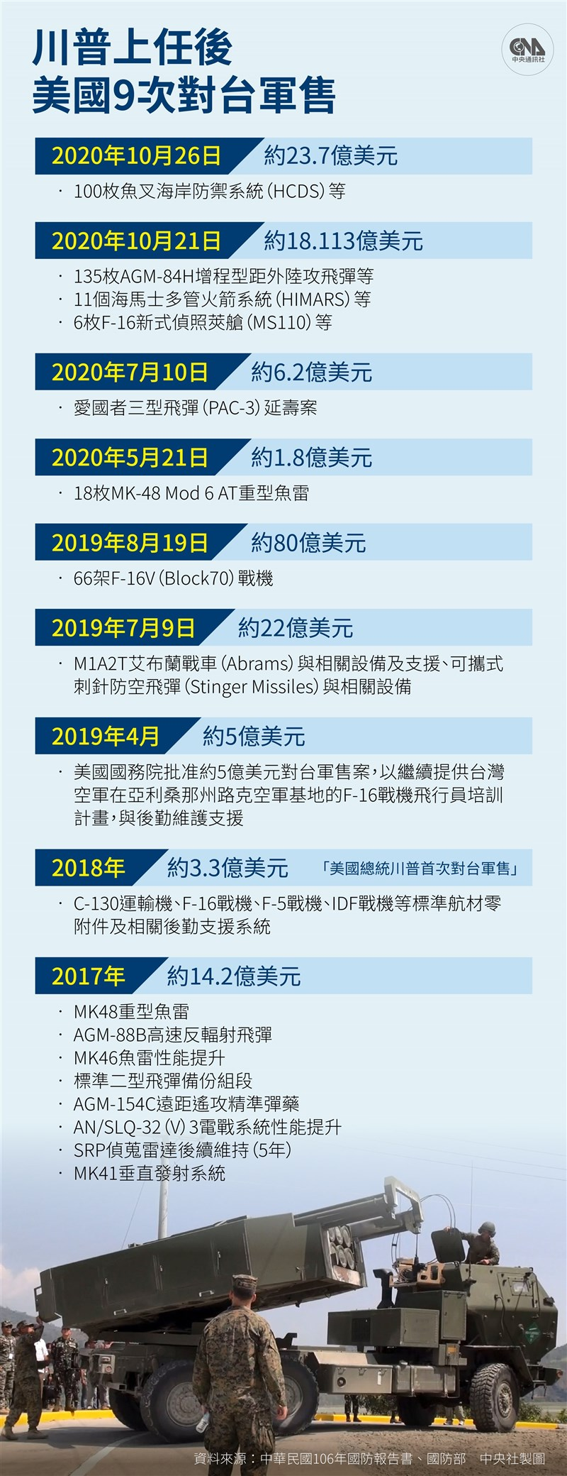 繼21日後,美國政府26日再度宣布對台軍售,將售台100枚魚叉反艦飛彈,總額約23.7億美元。(中央社製圖)