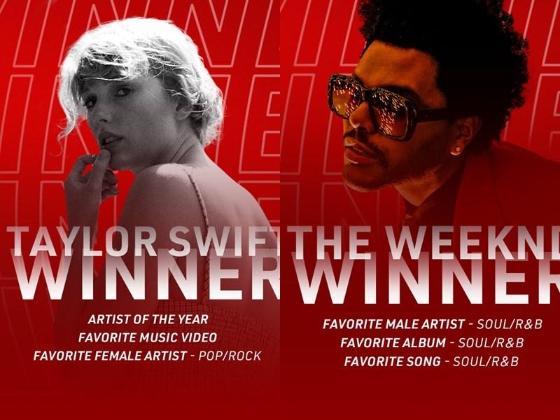 2020年全美音樂獎22日在嚴格限制下於洛杉磯登場,美國人氣女歌手泰勒絲(左)橫掃年度藝人和另外兩大獎。加拿大節奏藍調歌手威肯(右)捧回最受歡迎靈魂/節奏藍調男歌手獎。(圖取自facebook.com/AMAs)