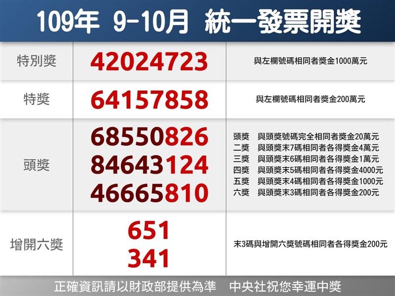 統一發票109年9-10月千萬獎號碼為42024723。(中央社製圖)