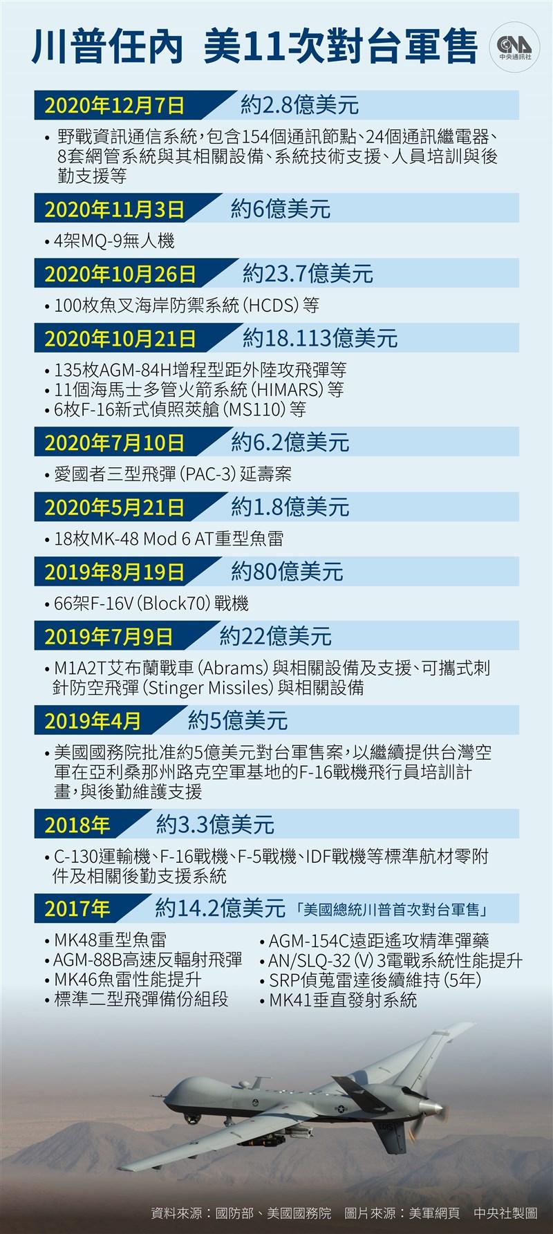 美國國防部12月7日宣布對台軍售案,出售台灣總額2.8億美元戰地訊息通訊系統(FICS)。(中央社製圖)