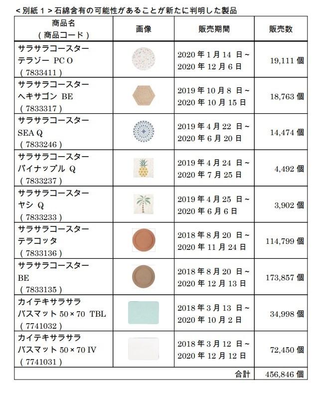 日本宜得利家居又發現其他9項商品含石綿,將擴大回收對象。(圖取自日本厚生勞動省網頁mhlw.go.jp)
