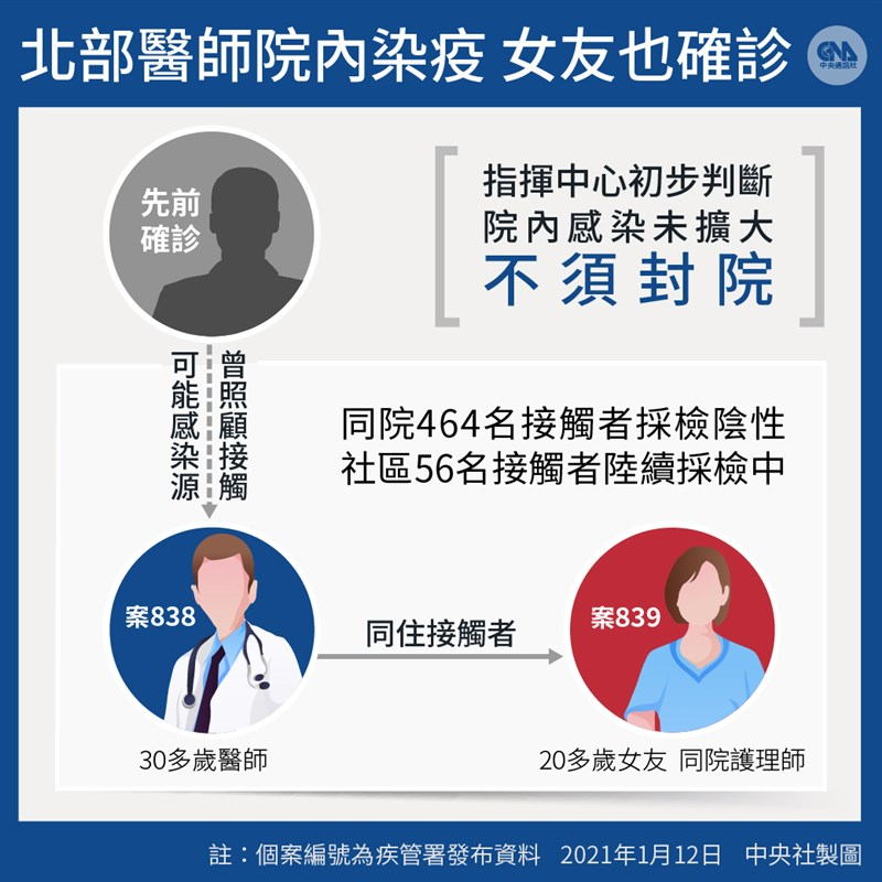 中央流行疫情指揮中心12日宣布兩例本土確診案例,分別為北部某醫院醫師(案838,院內感染)和他的護理師女友(案839,社區感染)。(中央社製圖)