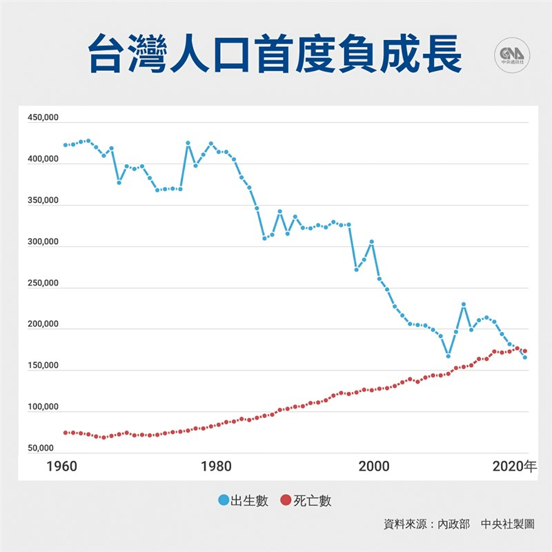 內政部統計,去年全年新生兒僅16.5萬人、創史上新低,且死亡數超越出生數,台灣步入人口負成長。(中央社製圖)