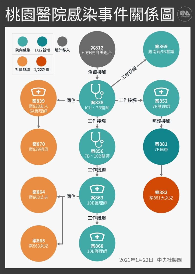 台灣22日新增2例武漢肺炎本土病例,分別為住院病患及其家人。(中央社製圖)