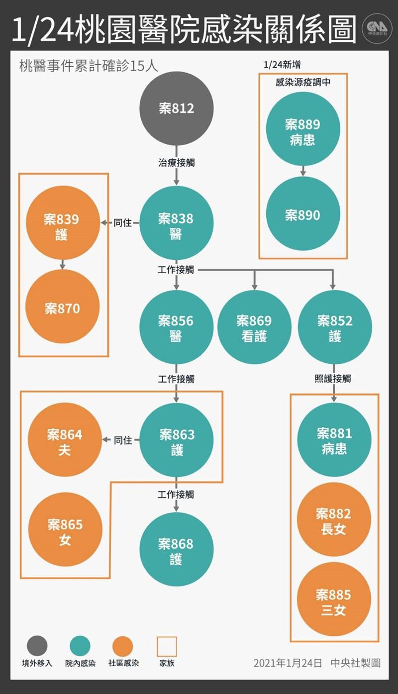 中央流行疫情指揮中心宣布,台灣24日新增5例武漢肺炎個案,3例為境外,2例為桃園醫院群聚案衍生,1人為住院病人、1人為陪病家屬。(中央社製圖)
