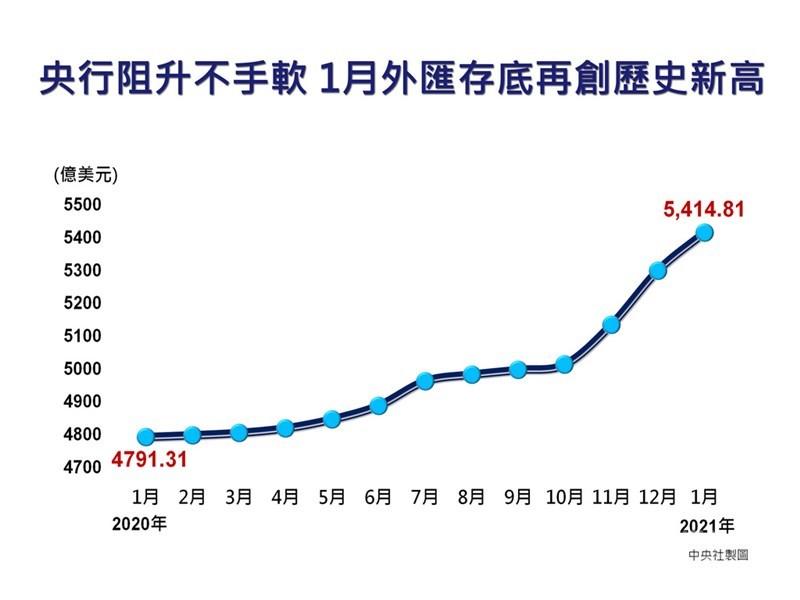 央行5日公布1月外匯存底,再創兩大紀錄,除了外匯存底金額續創新高,升至5414.81億美元,外資持有新台幣資產約當外匯存底占比達119%,也再飆新高。中央社製圖 110年2月5日