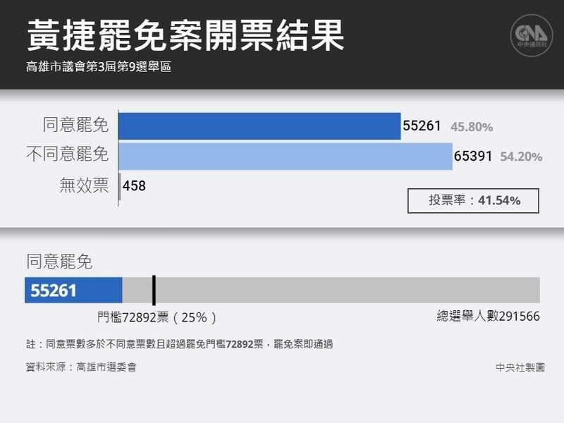 根據中選會公布的最後結果,罷免黃捷案的投票率為41.54%,其中不同意票數為6萬5391票(占54.20%),同意票數5萬5261票(占45.80%)。(中央社製圖)