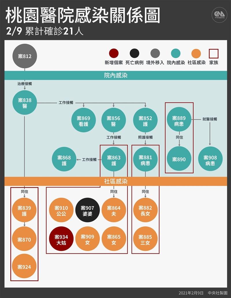 中央流行疫情指揮中心宣布,台灣9日新增5例武漢肺炎確診,除4例境外移入,1例本土為部桃群聚案案863護理師的家人。(中央社製圖)