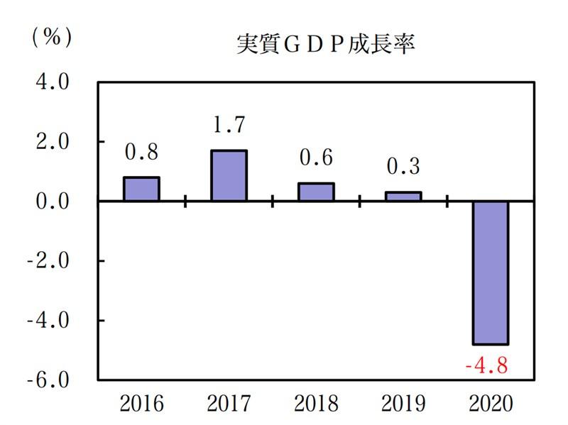 日本2020年實質GDP較前一年減少4.8%,是11年來首次負成長。(圖取自日本內閣府網頁cao.go.jp)