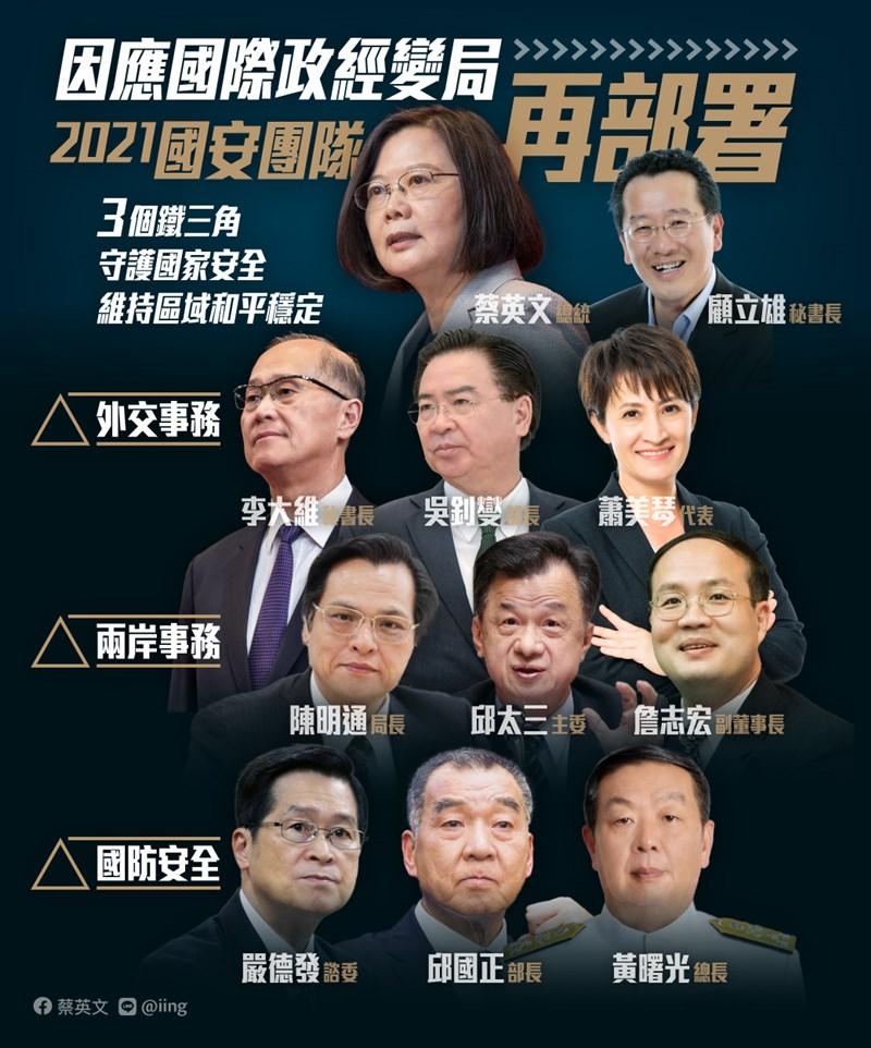 總統蔡英文在後疫情時代即將展開之際,著手國安團隊人事新布局,打造三個鐵三角。(圖取自facebook.com/tsaiingwen)