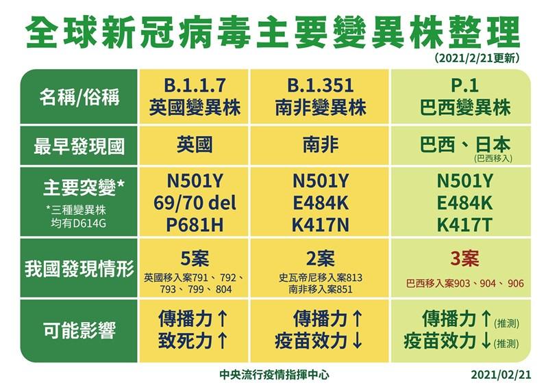 疫情指揮中心21日宣布,台灣有3例個案驗出巴西變種病毒。(中央流行疫情指揮中心提供)