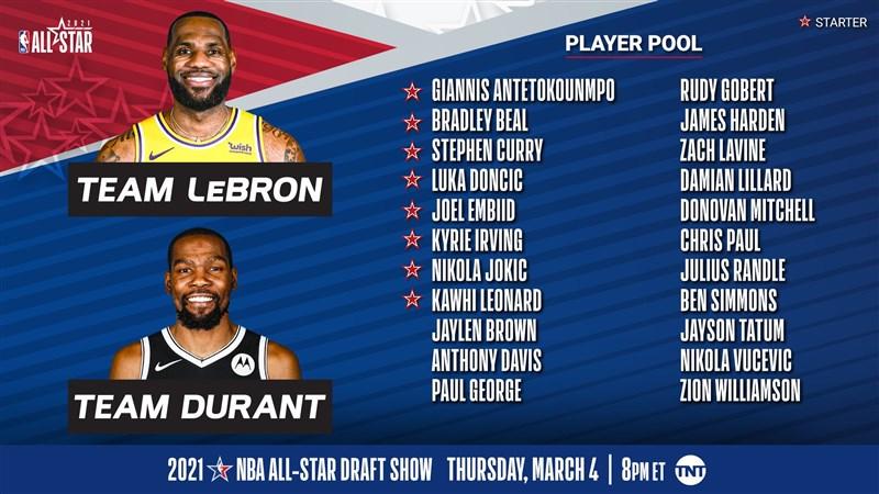 NBA明星賽替補名單23日公布,入選的球員有包括里拉德(Damian Lillard)、哈登(James Harden)等得分好手。(圖取自twitter.com/NBA)