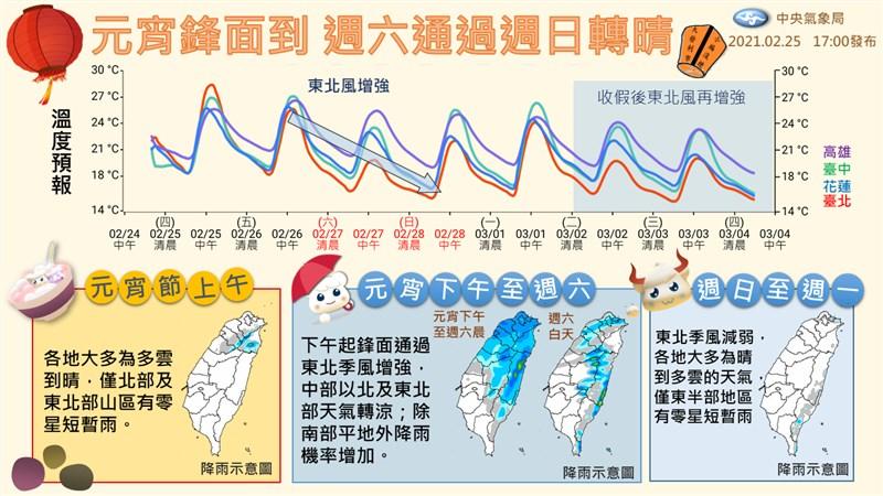 中央氣象局表示,26日下午起鋒面逐漸接近並通過,隨後東北季風增強,越晚在中部以北、東半部、南部山區的降雨機率會上升。(圖取自facebook.com/CWB.TW)