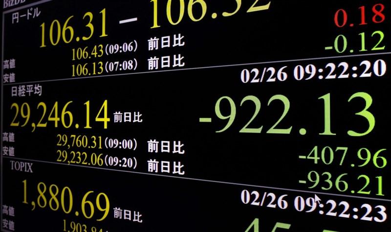 東京股市26日開盤重挫,盤中一度下跌逾900點。(共同社)