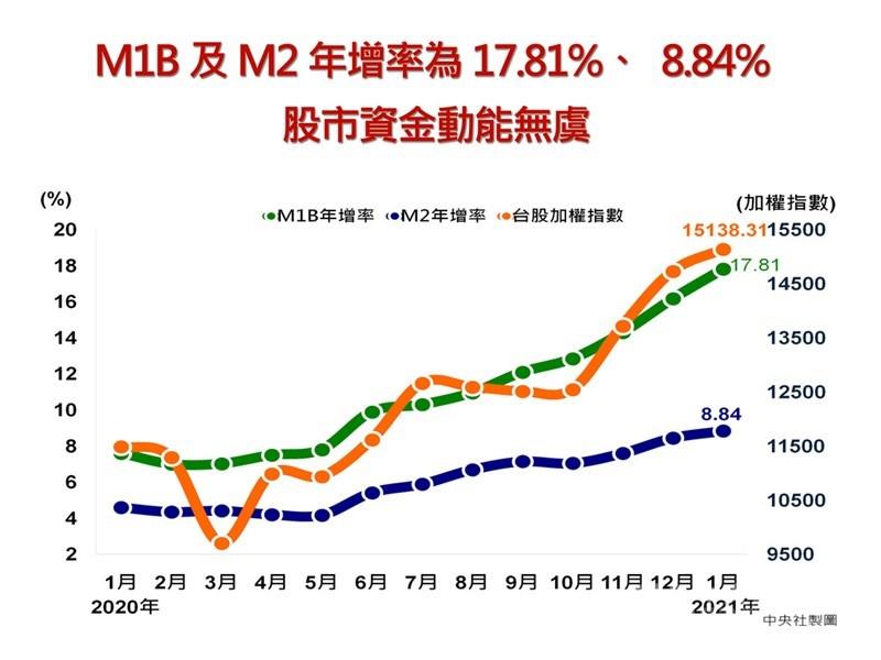 央行26日公布1月金融概況,M1b年增率為17.81%,續創2010年5月以來新高,M2年增8.84%,則是1999年9月以來新高,顯見資金相對寬鬆,也意味股市資金動能無虞。中央社製圖 110年2月26日