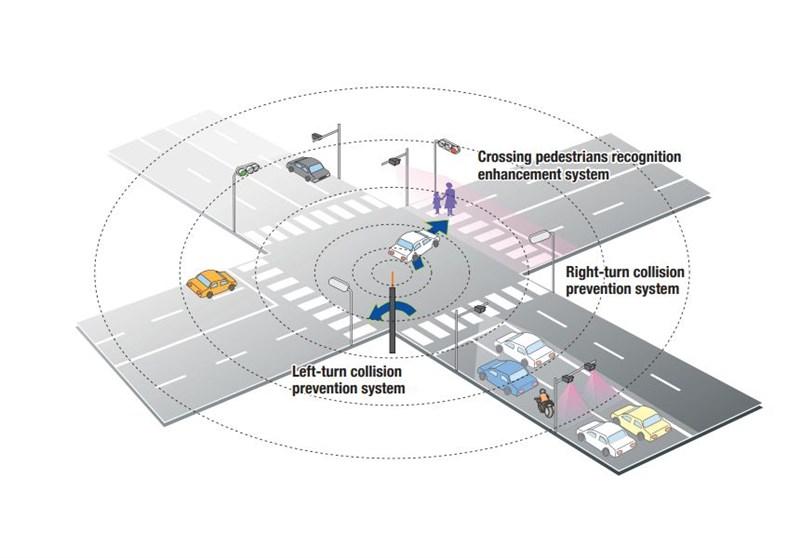 日本業者利用設置在電線桿的攝影機及衛星定位的車輛位置資訊,進行防止視線不佳十字路口發生車禍意外的「高度道路交通系統」實證實驗。(圖取自ITS Japan網頁its-jp.org)
