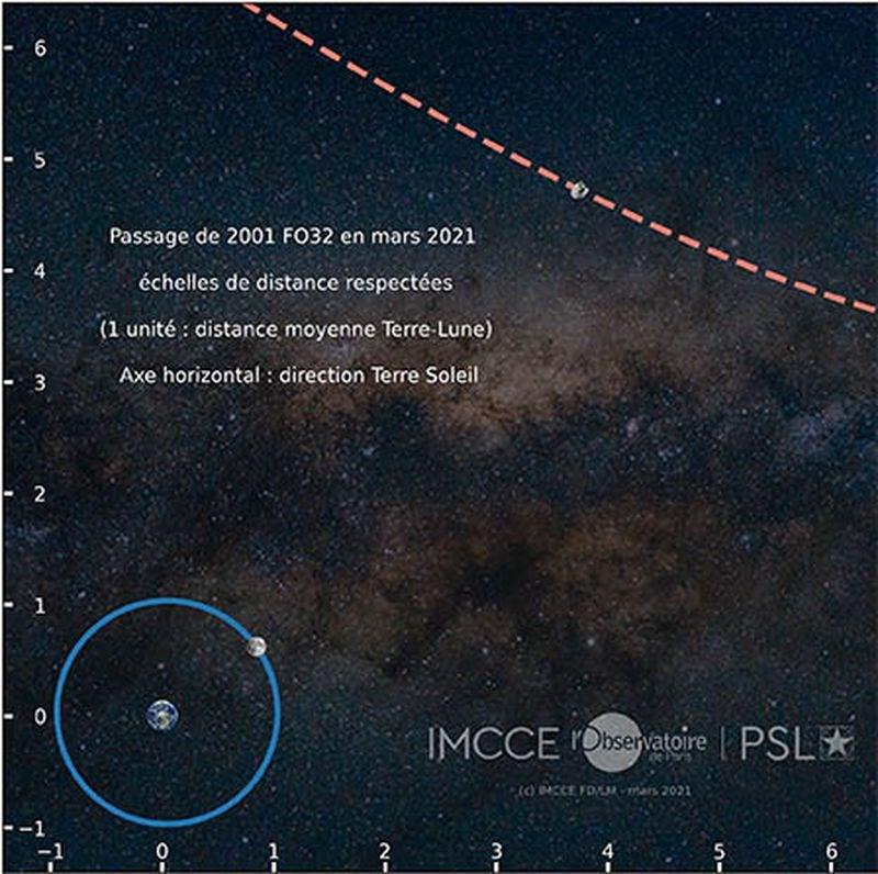 法國巴黎天文台表示,被稱為2001 FO32的小行星,在台灣時間22日凌晨0時最接近地球。NASA說,2001 FO32與地球最近距離為200萬公里,約莫是地球與月亮間距離的5.25倍。(圖取自巴黎天文台網頁observatoiredeparis.psl.eu)