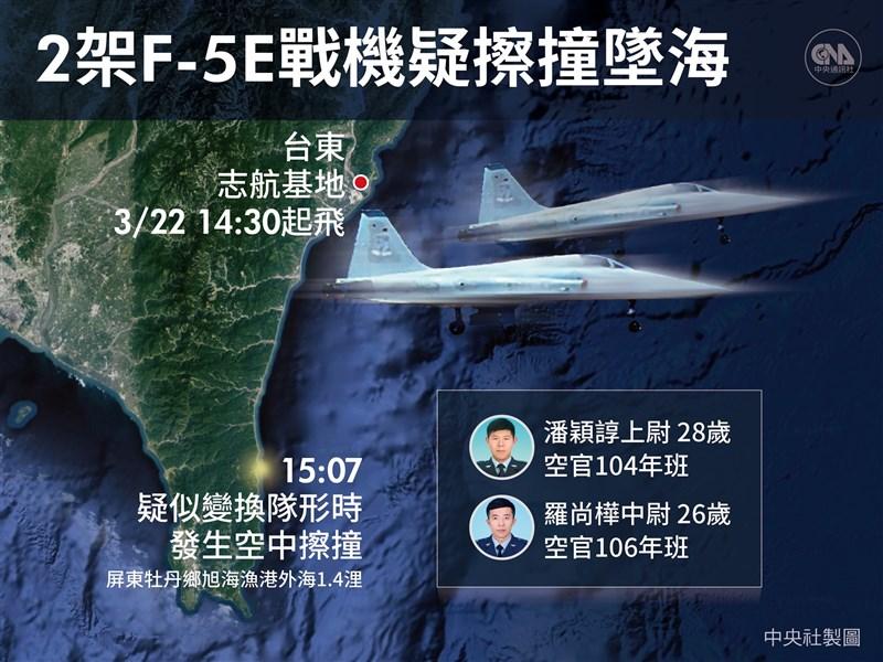 空軍台東基地2架F-5E戰機22日在屏東牡丹鄉旭海海域碰撞墜機。失蹤多日的飛官潘穎諄遺體18日上午由搜救人員在屏東南仁漁港周邊尋獲。(中央社製圖)