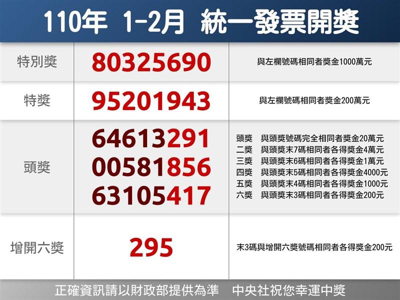 110年1、2月期統一發票千萬元特別獎獎號公布,特別獎號碼為80325690。(中央社製圖)