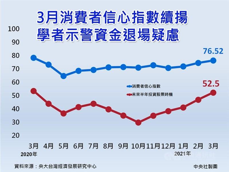 中央大學台經中心今天公布3月消費者信心指數(CCI)為76.52點,創下去年4月以來高點。中央社製圖 110年3月29日