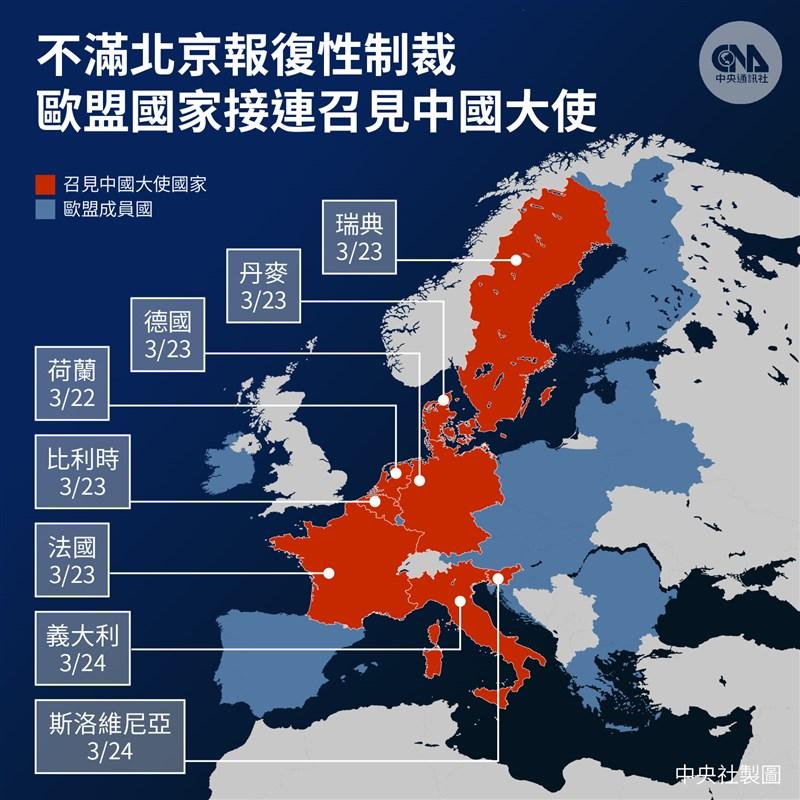 因人權問題而起的制裁紛爭最近在中國與歐盟間延燒,多國近日召見當地中國大使表示抗議。(中央社製圖)