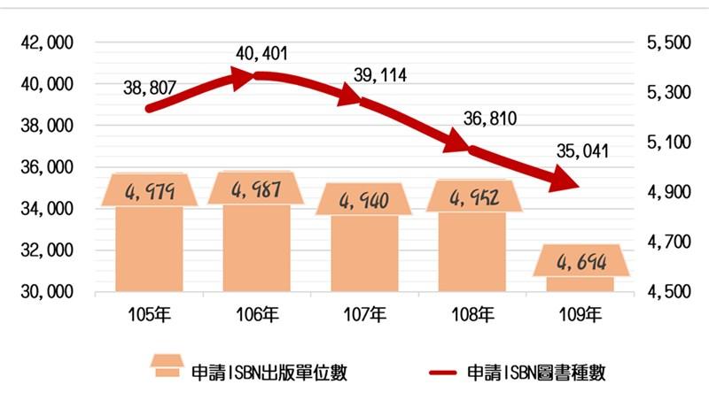 國家圖書館1日發布「109年台灣圖書出版現況及趨勢報告」,去年申請書號的出版社共有4694家,較108年減少258家,出版數量則減少1769種,來到3萬5041種。(國家圖書館提供)