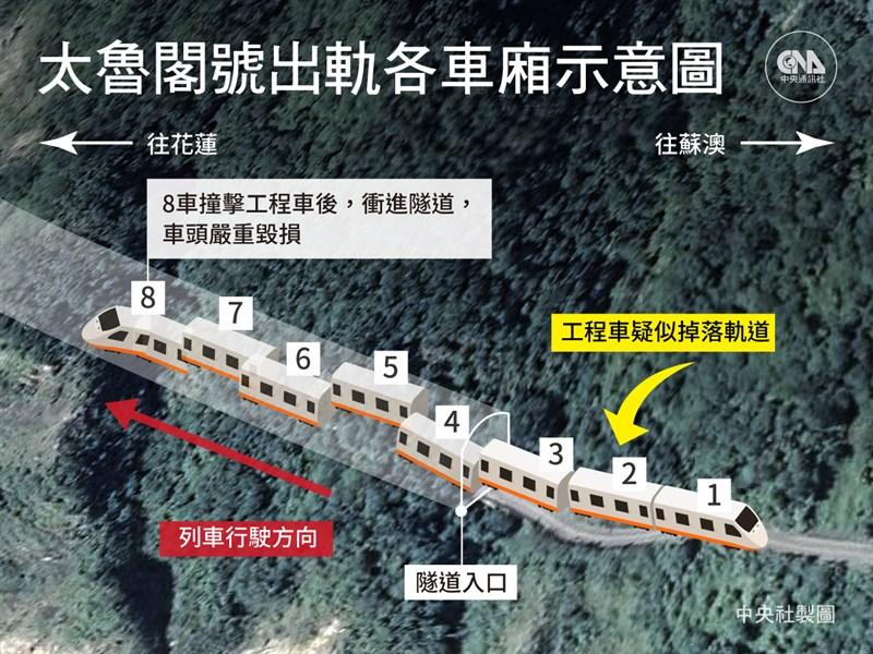 台鐵太魯閣號在花蓮清水隧道撞擊滑落的工程車,造成多節車廂嚴重變形,人員傷亡慘重。(中央社製圖)