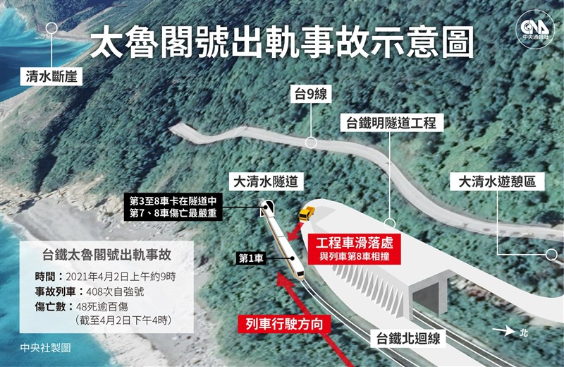 台鐵太魯閣號在花蓮大清水隧道遭滑落工程車砸中,事故原因由國家運輸安全調查委員會調查。(中央社製圖)