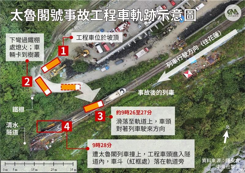 台鐵太魯閣號408次列車2日撞上從邊坡滑落的工程車出軌,造成重大傷亡。運安會6日公布工程車軌跡。(中央社製圖)