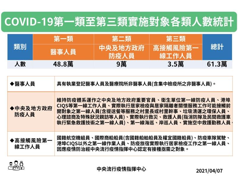 疫情指揮中心指揮官陳時中宣布,防疫人員、航空機組員、防疫車隊駕駛等12.5萬人將於12日起開放接種,接種據點也將擴增至170處。(指揮中心提供)