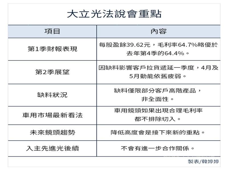 大立光8日舉行線上法人說明會,執行長林恩平表示,由於部分客戶的感測器缺貨影響拉貨力道,目前看來4月動能比3月差,5月也不好,預估延遲一個季度的時間;另外,車用鏡頭如果出現合理毛利率都不排除切入。中央社製圖 110年4月8日