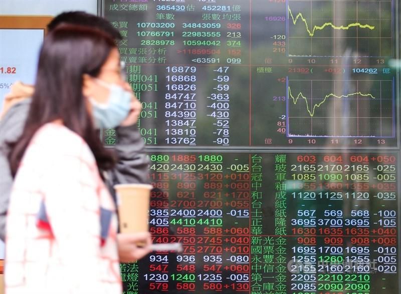 台北股市9日開高走低,收盤跌72.34點,為16854.1點,跌幅0.43%,成交金額新台幣4362.98億元。中央社記者謝佳璋攝 110年4月9日
